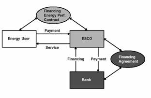 Figure 1. Third Party Financing with ESCO borrowing and TPF with energy-user/customer borrowing: summary of relations   Source: ECS 2003