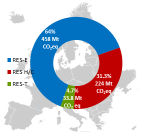 GHG emission savings in the EU due to RES, 2012