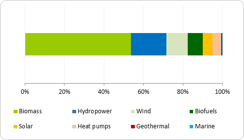 Source breakdown of renewable energy mix in the EU, 2012
